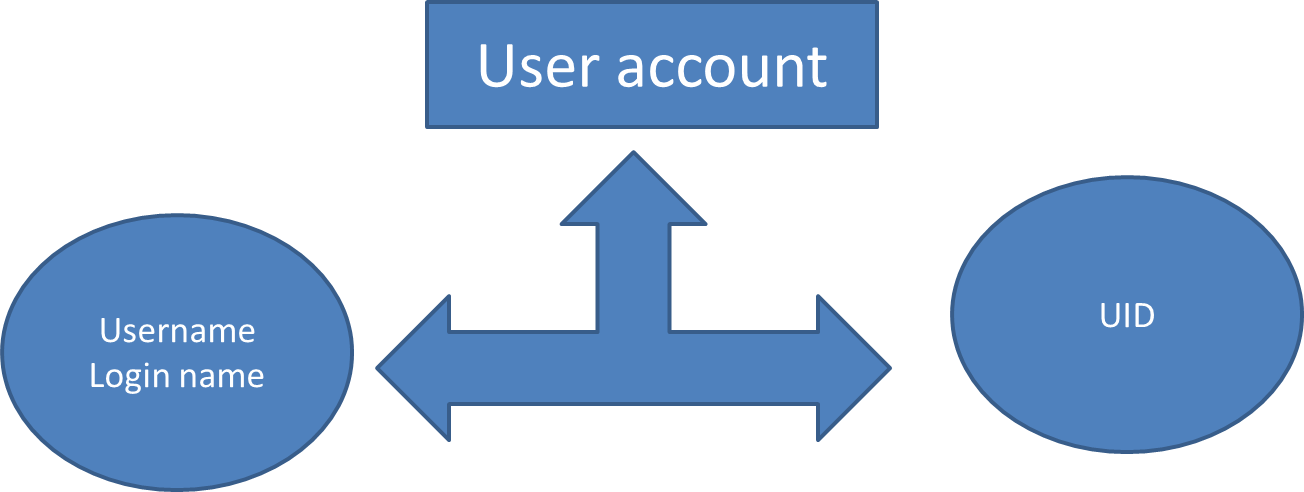 username and uid