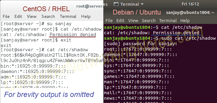 /etc/shadow file permission