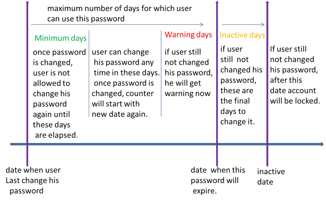 password aging policy explained