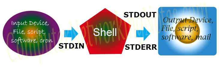 stdin stdout and stderr explained