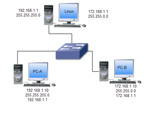 practice lab with ip configuration