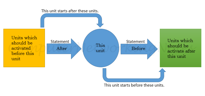 after and before statement of unit configuration file