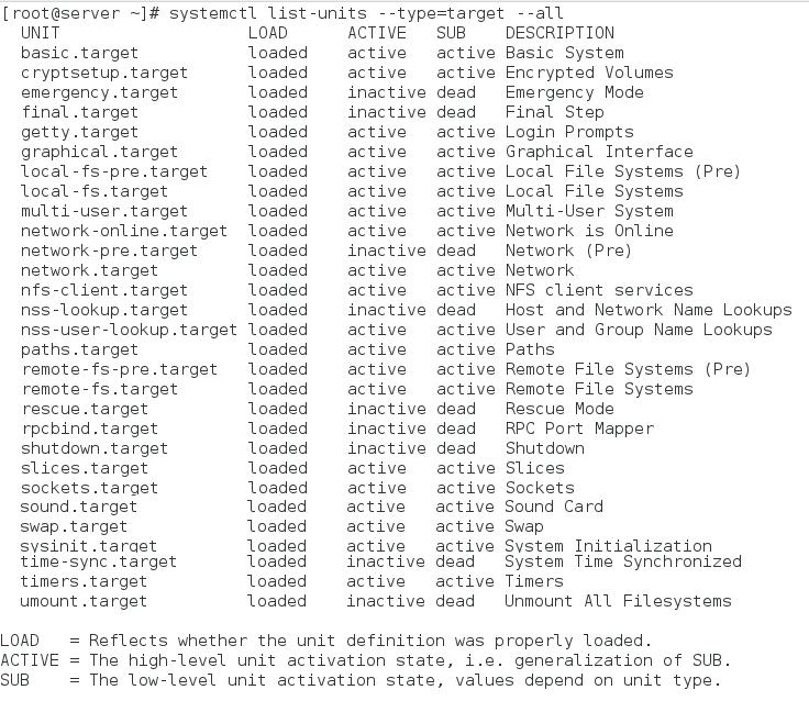 listing all target units