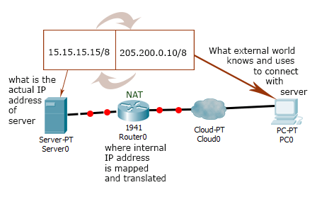 Interview questions for ccna and pdf answers experienced
