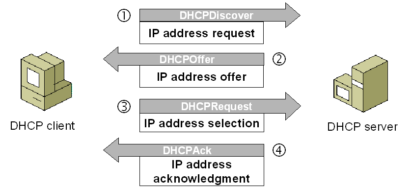 How DHCP Server works Explained with Examples