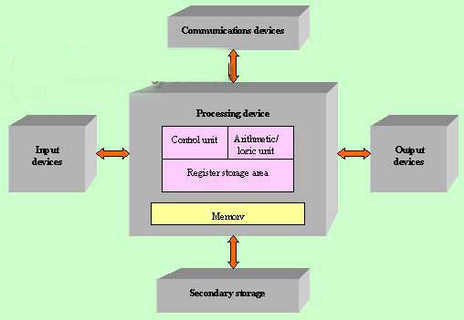 input_outputSystem