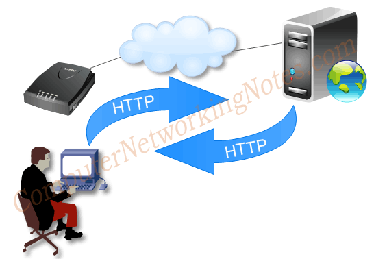 http protocol example
