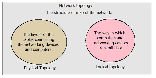 difference between logical topology and physical topology