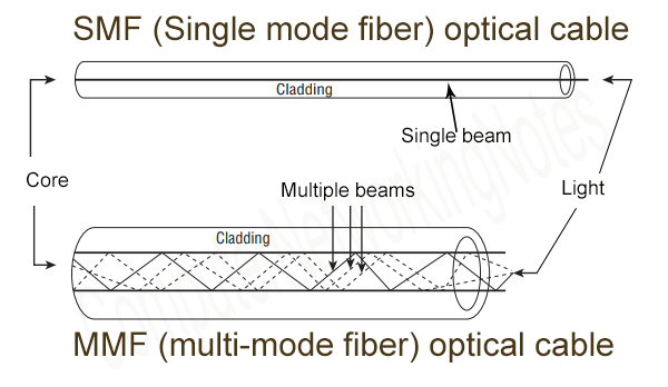 SMF MMF Fiber optical cable