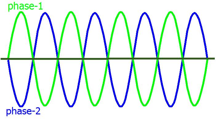 analog signal phase