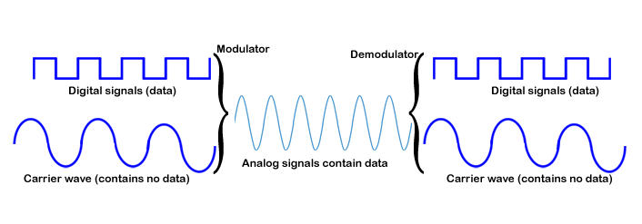 how does data modulation work