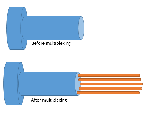 example of multiplexing