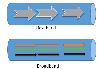 differences between baseband and broadband