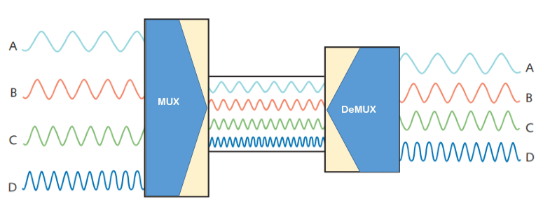 analog multiplexing