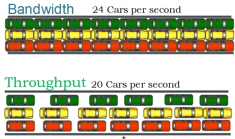 throughput and bandwidth
