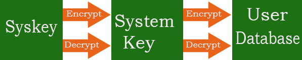 what is syskey